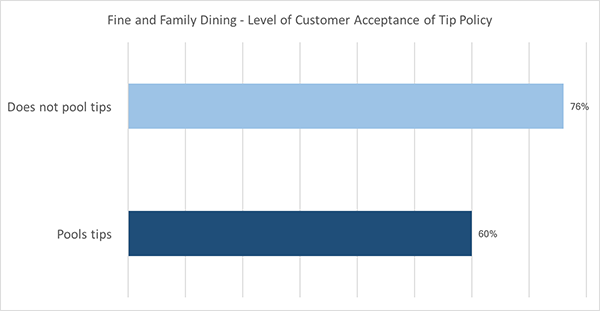 Tipping policies for fine and family dinning